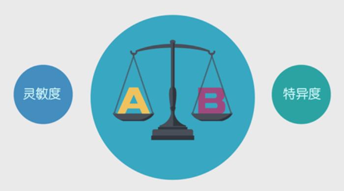 如何比较两种方法的灵敏度和特异度?来看实例教程!